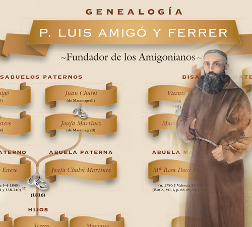 Genealogía Padre Fundador